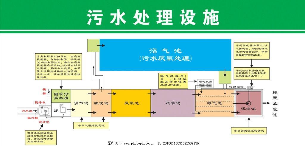 污水处理图 平面图 流程图 污水处理示意图 矢量图 其他设计 广告设计