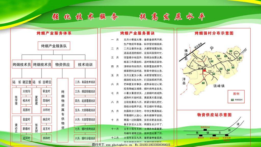 烤烟产业服务体系(展板)图片