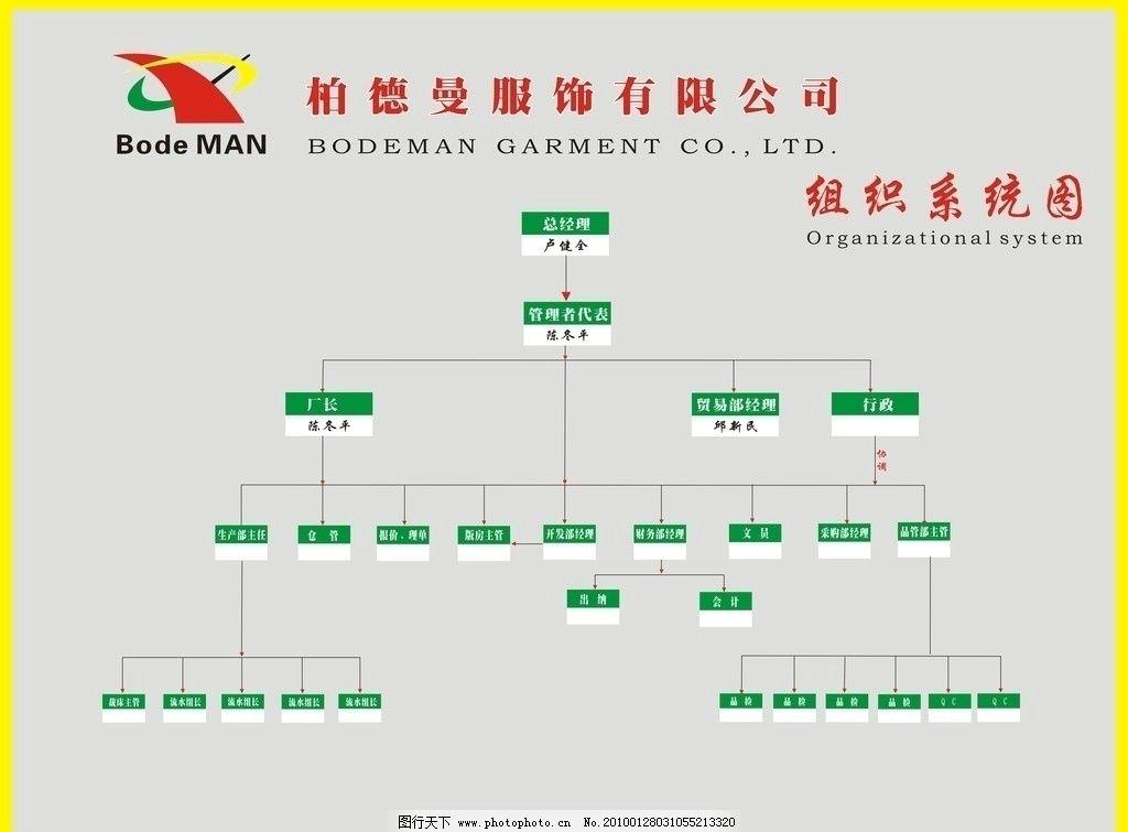 组织结构图 架构图 职位图